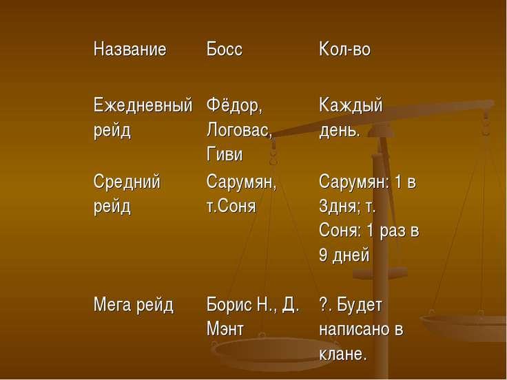 Название Босс Кол-во Ежедневный рейд Фёдор, Логовас, Гиви Каждый день. Средни...