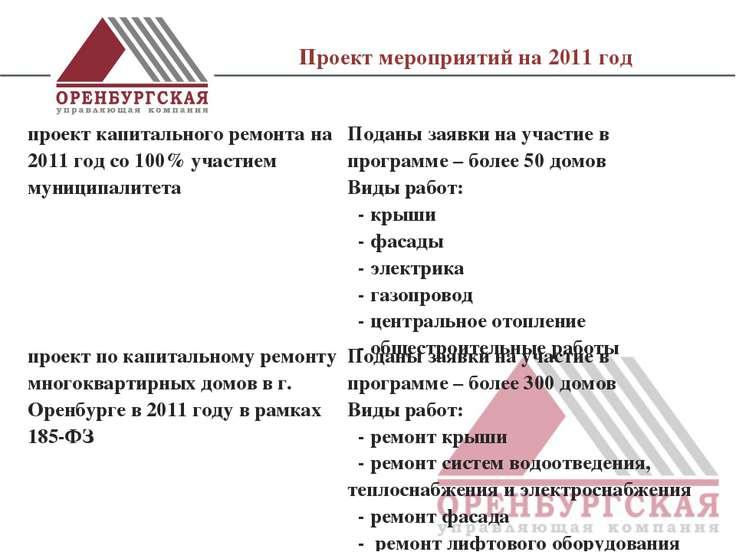 Проект мероприятий на 2011 год проект капитального ремонта на 2011 год со 100...