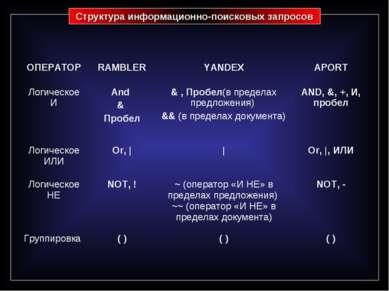 Структура информационно-поисковых запросов