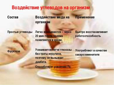 Воздействие углеводов на организм Состав Воздействие меда на организм Примене...