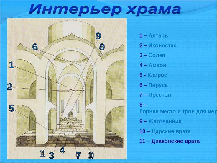 1 – Алтарь 2 – Иконостас 3 – Солея 4 – Амвон 5 - Клирос 6 – Паруса 7 – Престо...