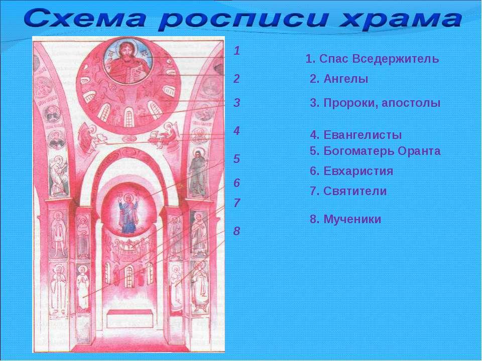 1. Спас Вседержитель 2. Ангелы 3. Пророки, апостолы 4. Евангелисты 5. Богомат...