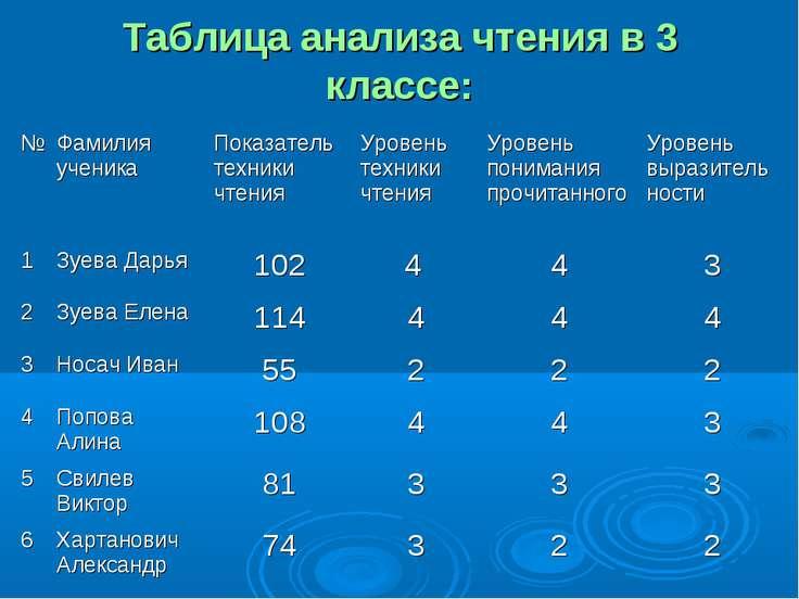 Таблица анализа чтения в 3 классе: