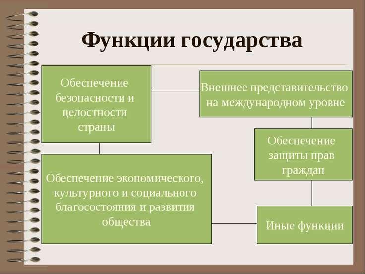 Функции государства Обеспечение экономического, культурного и социального бла...