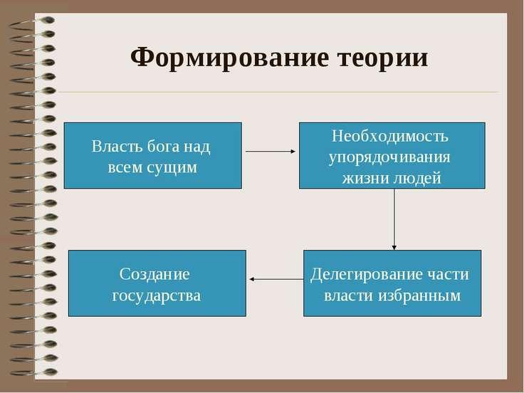 Формирование теории Создание государства Делегирование части власти избранным...
