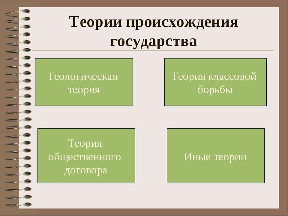 Теории происхождения государства Иные теории Теория общественного договора Те...