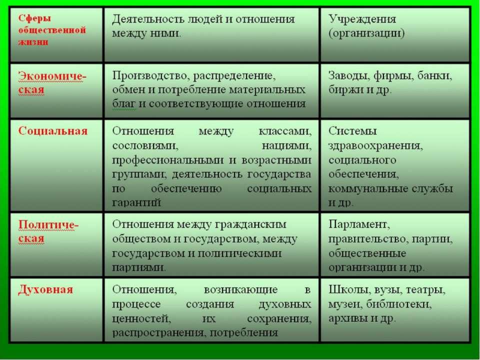Основными подсистемами общества являются сферы общественной жизни