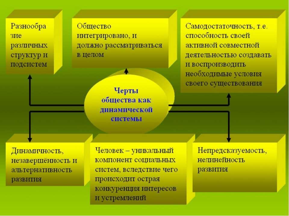 Общество как динамическая саморазвивающаяся система характеризуется следующим...