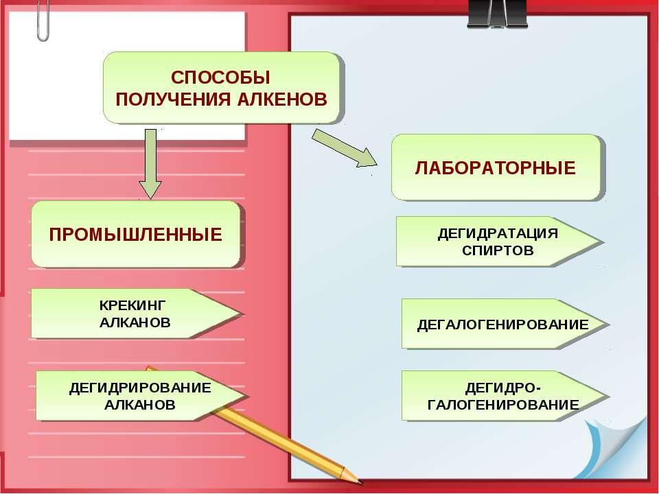 ПРОМЫШЛЕННЫЕ СПОСОБЫ ПОЛУЧЕНИЯ АЛКЕНОВ ЛАБОРАТОРНЫЕ КРЕКИНГ АЛКАНОВ ДЕГИДРИРО...