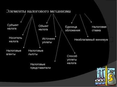 Элементы налогового механизма Субъект налога Носитель налога Объект налога Ис...