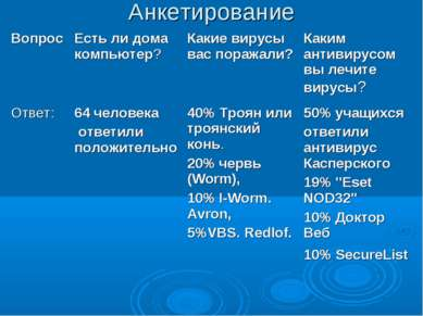 Анкетирование Вопрос Есть ли дома компьютер? Какие вирусы вас поражали? Каким...