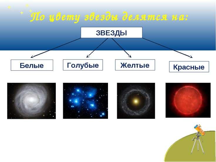 По цвету звезды делятся на: