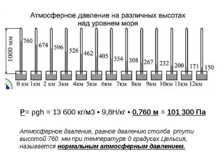 Атмосферное давление, равное давлению столба ртути высотой 760 мм при темпера...