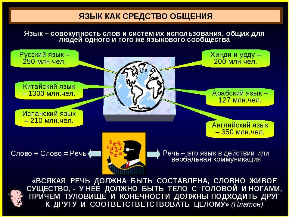 Русский язык – 250 млн.чел. Китайский язык – 1300 млн.чел. Испанский язык – 2...