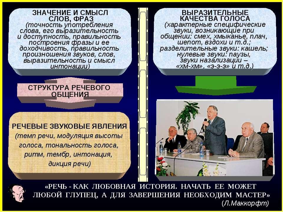 ЗНАЧЕНИЕ И СМЫСЛ СЛОВ, ФРАЗ (точность употребления слова, его выразительность...