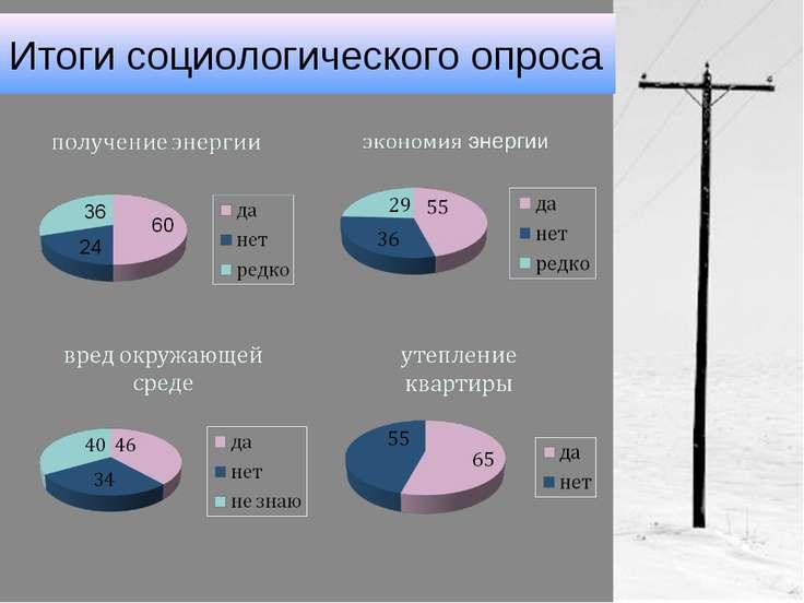 Итоги социологического опроса