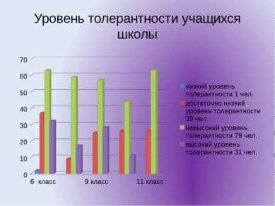Уровень толерантности учащихся школы