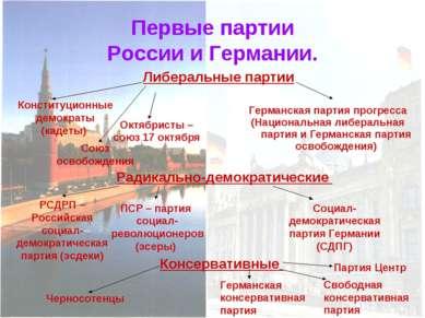 Первые партии России и Германии. Либеральные партии Конституционные демократы...