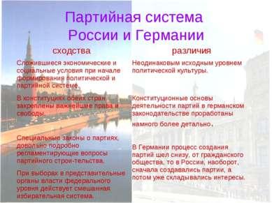 Партийная система России и Германии