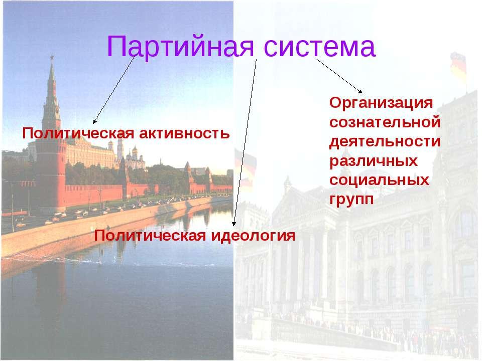 Партийная система Политическая активность Политическая идеология Организация ...