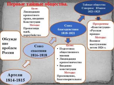 Артели 1814-1815 Союз спасения 1816-1818 Союз благоденствия 1818-1821 Тайные ...