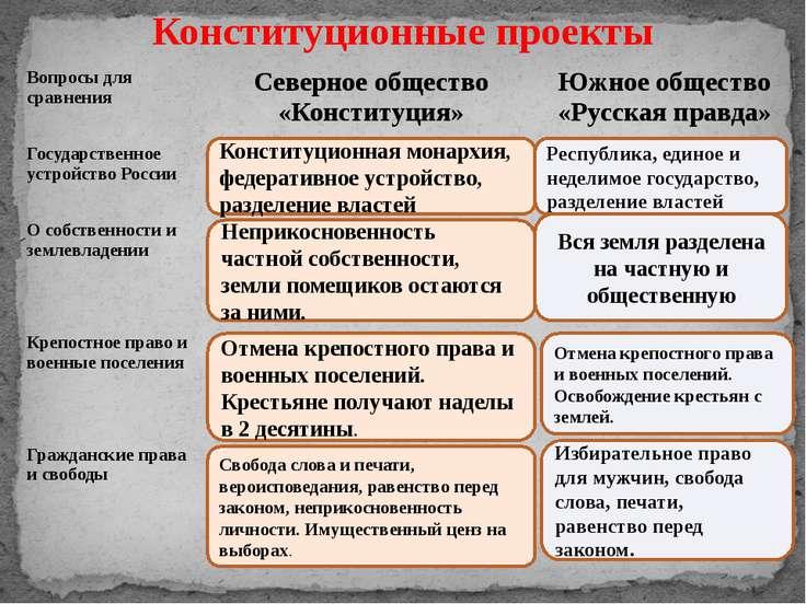 Конституционные проекты Конституционная монархия, федеративное устройство, ра...