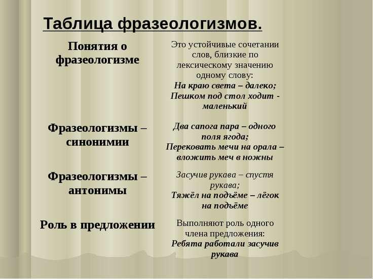 Таблица фразеологизмов. Понятия о фразеологизме Это устойчивые сочетании слов...