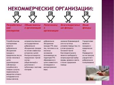 Потребительский кооператив Общественные организации Религиозные организации Б...