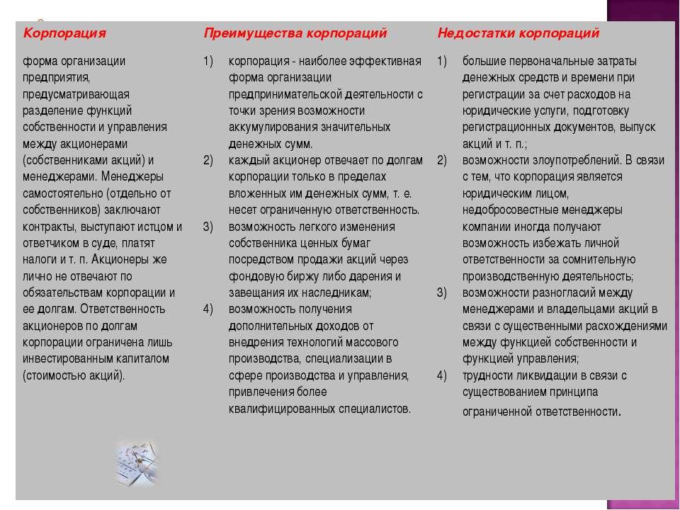 Корпорация Преимущества корпораций Недостатки корпораций форма организации пр...