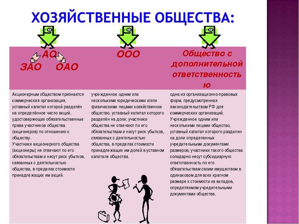 АО ЗАО ОАО ООО Общество с дополнительной ответственностью Акционерным обществ...