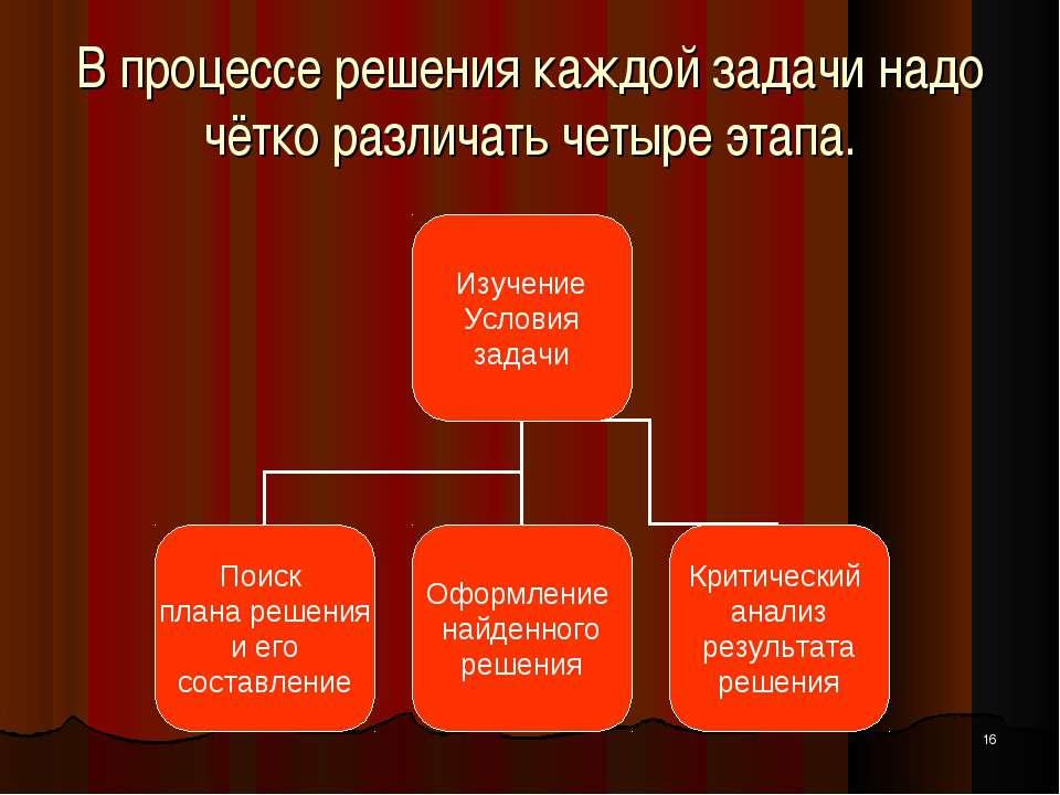 * В процессе решения каждой задачи надо чётко различать четыре этапа.