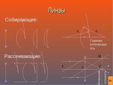 Линзы Собирающие: Рассеивающие: Главная оптическая ось Фокальная плоскость