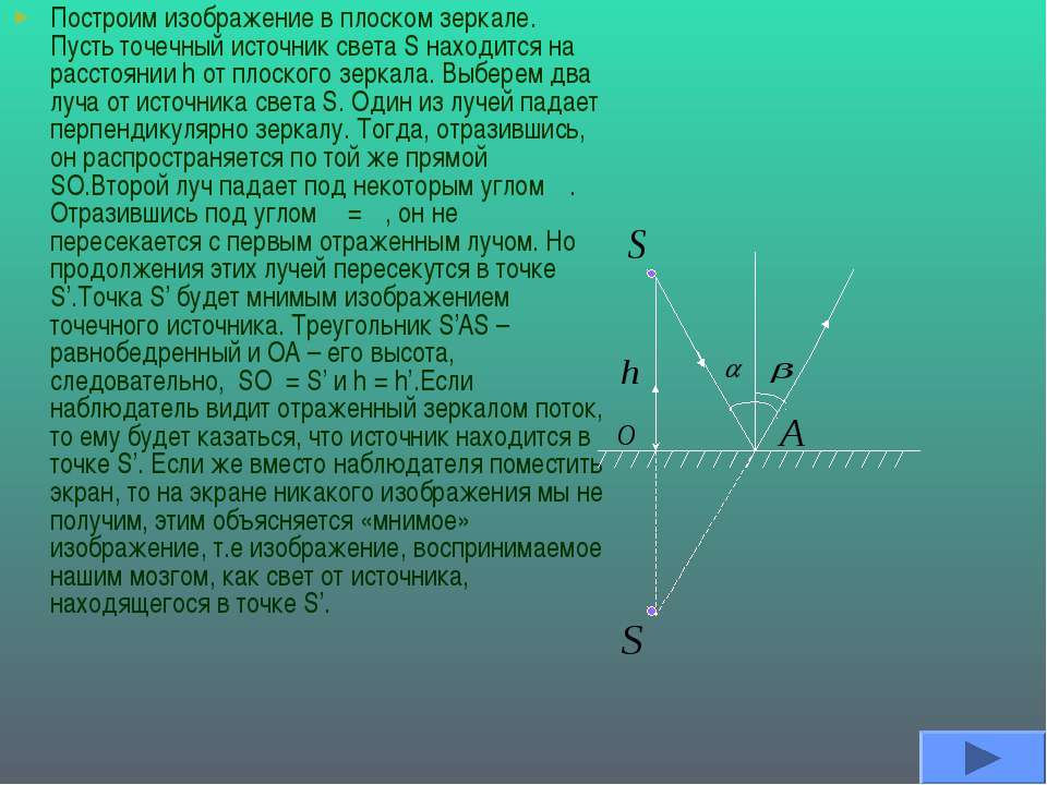 Построим изображение в плоском зеркале. Пусть точечный источник света S наход...