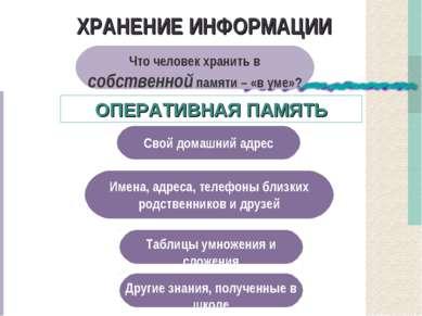 ХРАНЕНИЕ ИНФОРМАЦИИ Что человек хранить в собственной памяти – «в уме»? Свой ...