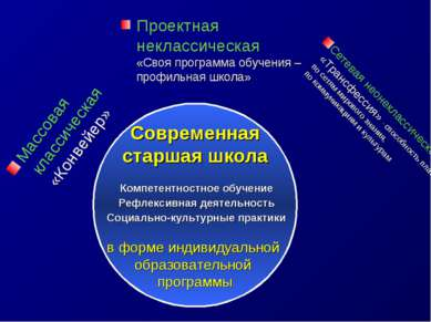 Массовая классическая «Конвейер» Современная старшая школа Компетентностное о...