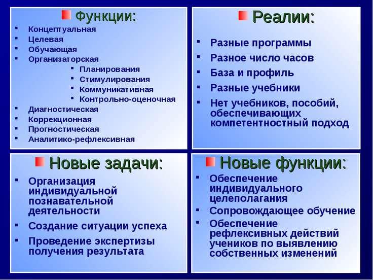 Функции: Концептуальная Целевая Обучающая Организаторская Планирования Стимул...