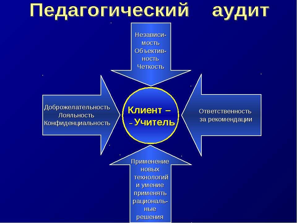 Клиент – – Учитель Доброжелательность Лояльность Конфиденциальность Ответстве...