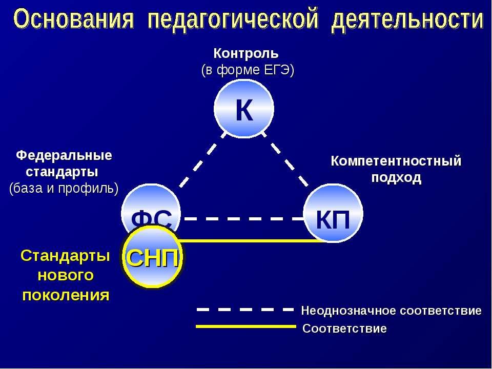 Контроль (в форме ЕГЭ) Федеральные стандарты (база и профиль) Компетентностны...
