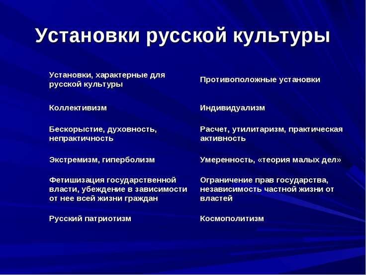 Установки русской культуры