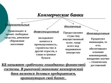 Коммерческие банки Сберегательные Инвестиционные Ипотечные Инновационные Прив...