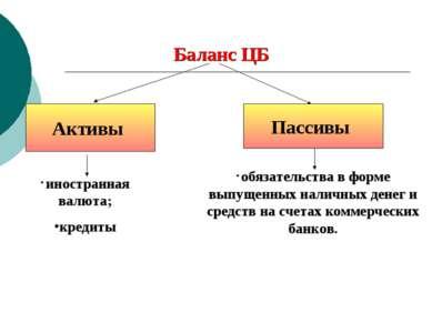Баланс ЦБ Активы Пассивы обязательства в форме выпущенных наличных денег и ср...