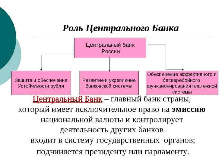 Роль Центрального Банка Центральный банк России Защита и обеспечение Устойчив...