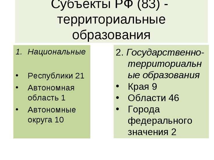 Субъекты РФ (83) - территориальные образования Национальные Республики 21 Авт...