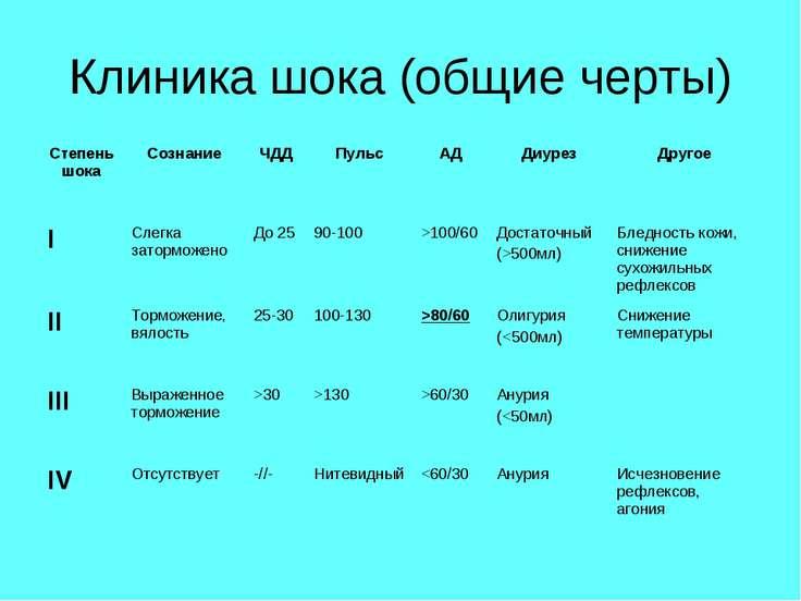 Клиника шока (общие черты)