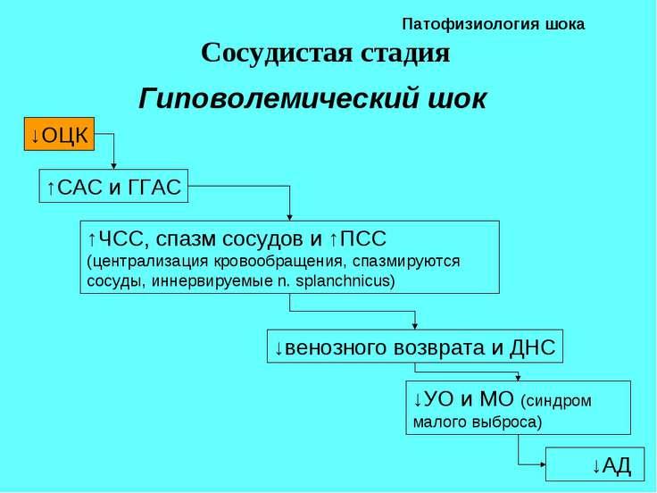 Патофизиология шока Сосудистая стадия ↓АД Гиповолемический шок ↓ОЦК ↑САС и ГГ...