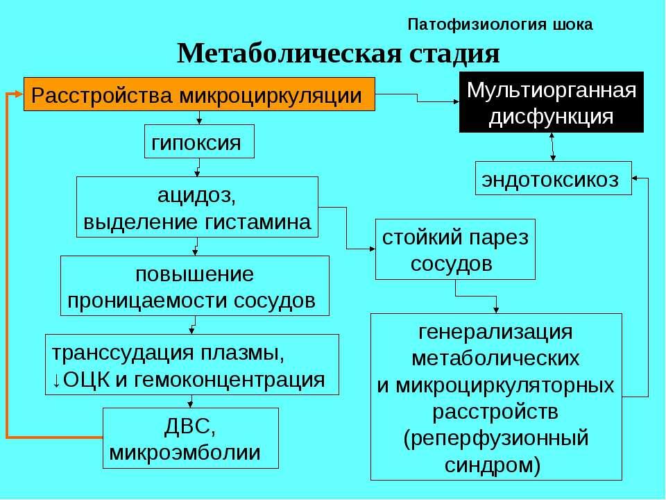 Патофизиология шока Метаболическая стадия Расстройства микроциркуляции гипокс...