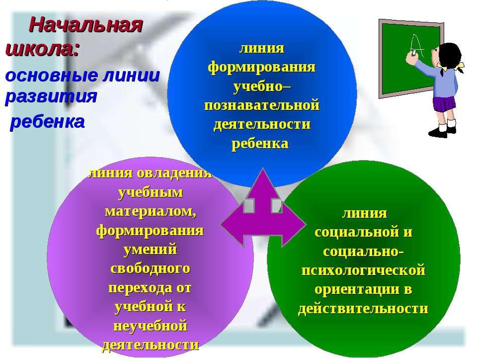 Начальная школа: основные линии развития ребенка линия овладения учебным мате...