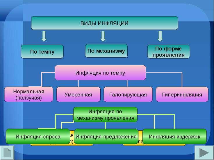 ВИДЫ ИНФЛЯЦИИ По темпу По форме проявления По механизму