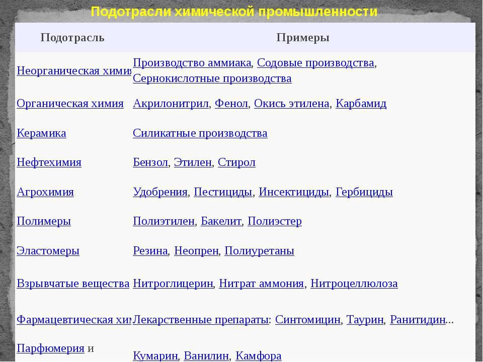 Подотрасли химической промышленности Подотрасль Примеры Неорганическая химия ...