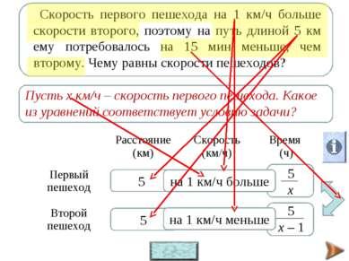 х х – 1 5 5 на 1 км/ч меньше на 1 км/ч больше t = s : v Расстояние (км) Скоро...